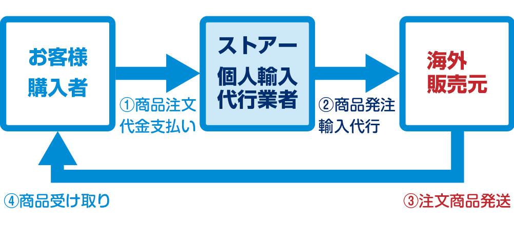 購入者が注文し代金支払い、輸入代行業者が販売元へ発注し、販売元から直接購入者へ発送される流れ。